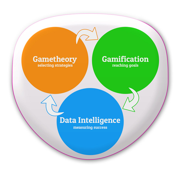 gametheory-gamification-data